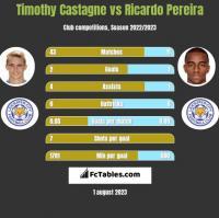 Timothy Castagne vs Ricardo Pereira h2h player stats