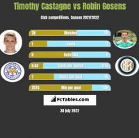 Timothy Castagne vs Robin Gosens h2h player stats