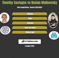 Timothy Castagne vs Ruslan Malinovsky h2h player stats