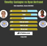 Timothy Castagne vs Ryan Bertrand h2h player stats