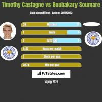 Timothy Castagne vs Boubakary Soumare h2h player stats