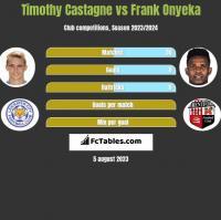 Timothy Castagne vs Frank Onyeka h2h player stats