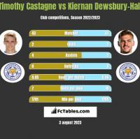 Timothy Castagne vs Kiernan Dewsbury-Hall h2h player stats