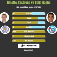 Timothy Castagne vs Colin Dagba h2h player stats