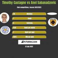 Timothy Castagne vs Anel Sabanadzovic h2h player stats