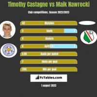 Timothy Castagne vs Maik Nawrocki h2h player stats