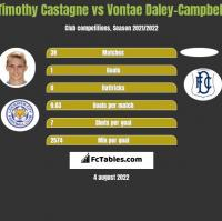 Timothy Castagne vs Vontae Daley-Campbell h2h player stats