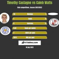 Timothy Castagne vs Caleb Watts h2h player stats