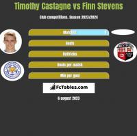 Timothy Castagne vs Finn Stevens h2h player stats