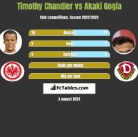 Timothy Chandler vs Akaki Gogia h2h player stats