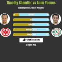 Timothy Chandler vs Amin Younes h2h player stats