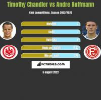 Timothy Chandler vs Andre Hoffmann h2h player stats
