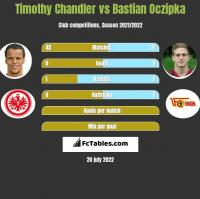 Timothy Chandler vs Bastian Oczipka h2h player stats