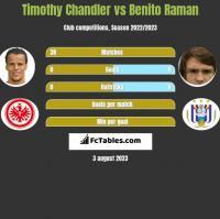 Timothy Chandler vs Benito Raman h2h player stats