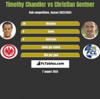Timothy Chandler vs Christian Gentner h2h player stats