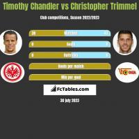 Timothy Chandler vs Christopher Trimmel h2h player stats