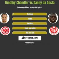 Timothy Chandler vs Danny da Costa h2h player stats