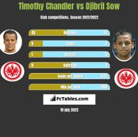 Timothy Chandler vs Djibril Sow h2h player stats