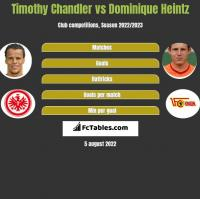 Timothy Chandler vs Dominique Heintz h2h player stats