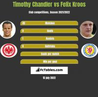 Timothy Chandler vs Felix Kroos h2h player stats