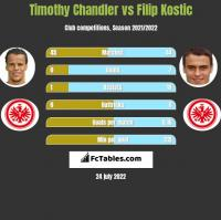 Timothy Chandler vs Filip Kostic h2h player stats