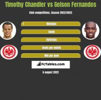 Timothy Chandler vs Gelson Fernandes h2h player stats