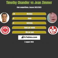 Timothy Chandler vs Jean Zimmer h2h player stats