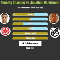 Timothy Chandler vs Jonathan De Guzman h2h player stats