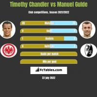 Timothy Chandler vs Manuel Gulde h2h player stats