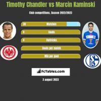 Timothy Chandler vs Marcin Kaminski h2h player stats