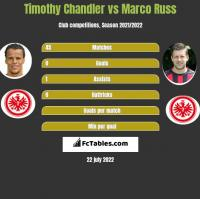 Timothy Chandler vs Marco Russ h2h player stats