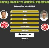 Timothy Chandler vs Matthias Zimmermann h2h player stats