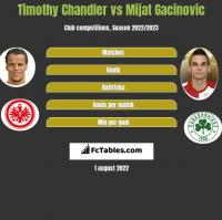Timothy Chandler vs Mijat Gacinovic h2h player stats