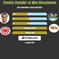 Timothy Chandler vs Niko Giesselmann h2h player stats