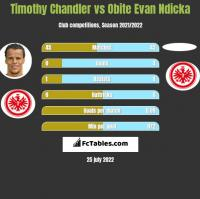 Timothy Chandler vs Obite Evan Ndicka h2h player stats