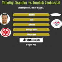 Timothy Chandler vs Dominik Szoboszlai h2h player stats