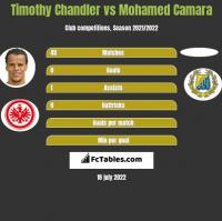 Timothy Chandler vs Mohamed Camara h2h player stats