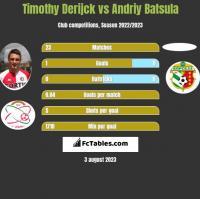 Timothy Derijck vs Andriy Batsula h2h player stats