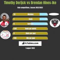 Timothy Derijck vs Brendan Hines-Ike h2h player stats
