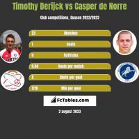 Timothy Derijck vs Casper de Norre h2h player stats