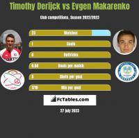 Timothy Derijck vs Evgen Makarenko h2h player stats