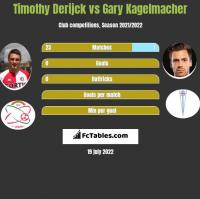 Timothy Derijck vs Gary Kagelmacher h2h player stats
