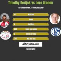 Timothy Derijck vs Jere Uronen h2h player stats