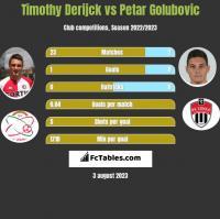 Timothy Derijck vs Petar Golubovic h2h player stats