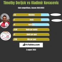 Timothy Derijck vs Vladimir Kovacevic h2h player stats