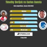 Timothy Derijck vs Carlos Cuesta h2h player stats