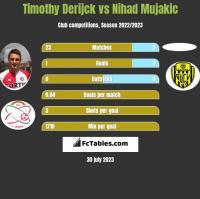 Timothy Derijck vs Nihad Mujakic h2h player stats