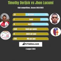 Timothy Derijck vs Jhon Lucumi h2h player stats