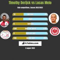 Timothy Derijck vs Lucas Melo h2h player stats