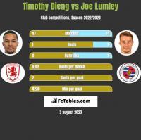 Timothy Dieng vs Joe Lumley h2h player stats